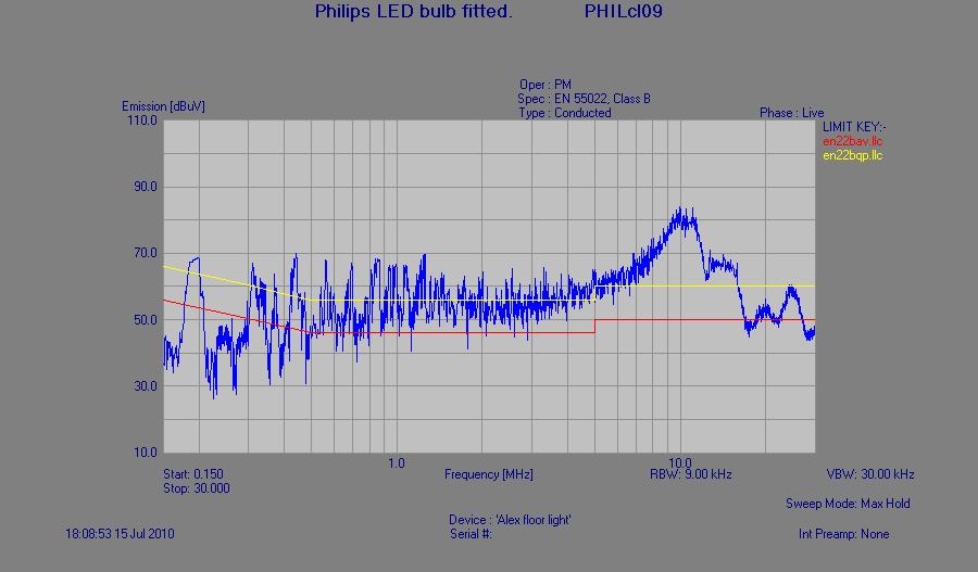 EMC Test results